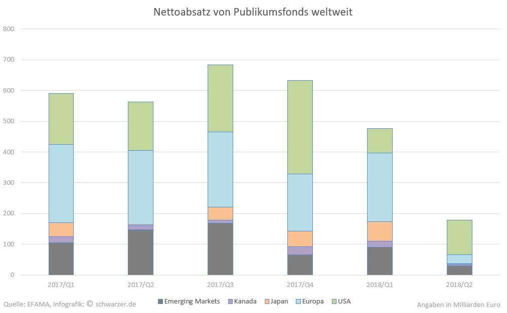 Infografik: Nettoabsatz-Publikumsfonds weiltweit für den Zeitraum 1. Quartal 2017 bis zum 2. Quartal 2018.