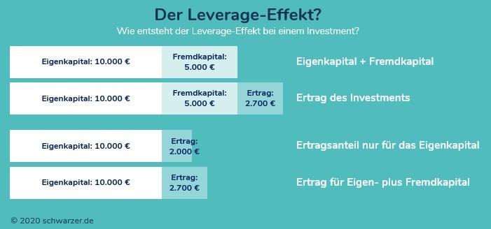Infografik: der Leverage-Effekt hat hier den Ertrag der Investition von 2.000 Euro auf 2.700 Euro erhöht. Dies ist eine Steigerung von 35%. Der Hebel beträgt hier 1,35.